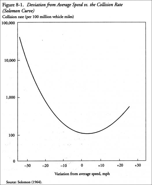 Gráfico de velocidade