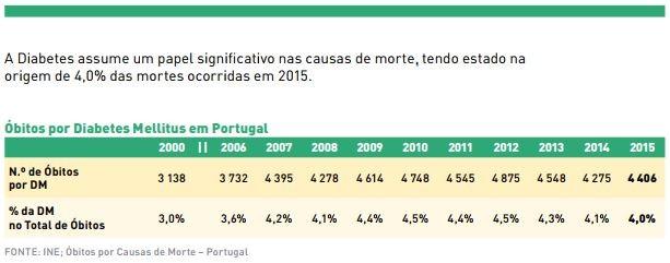 óbitos por diabetes mellitus em Portugal