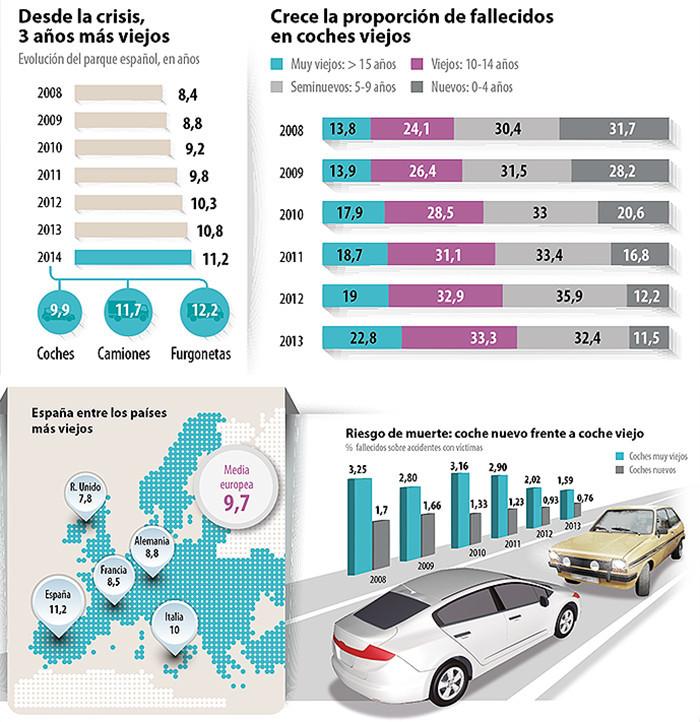 5aa9fb60dba34 ... com isso, tem também aumentado a proporção de mortos em carros velhos,  enquanto que os veículos recentes veem as percentagens melhorarem.