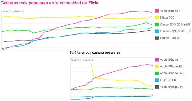 Cámaras más populares en la comunidad de Flickr