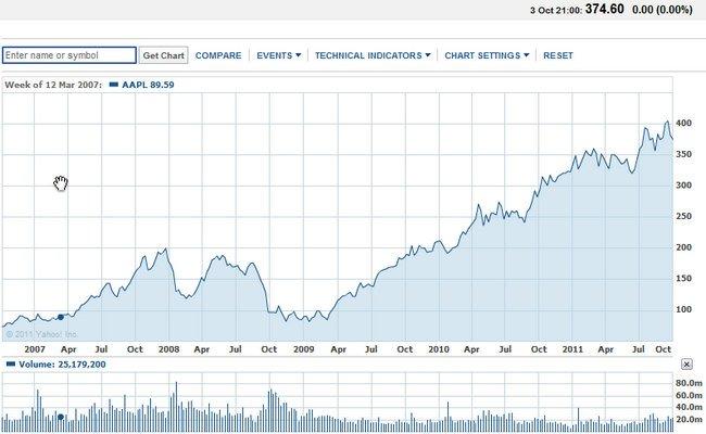 Evolución Valor Acción Apple desde 2007
