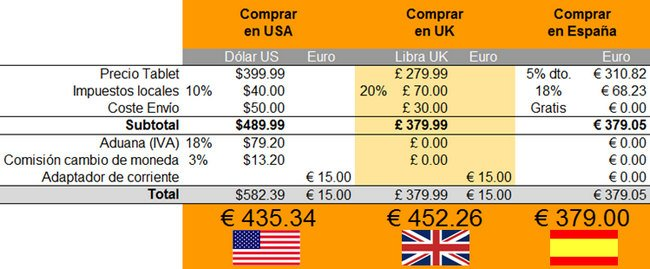 Tabla comparativa de resultados compra tablet USA UK España