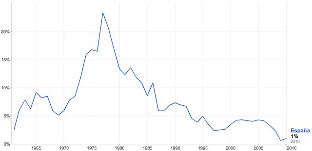 inflacion ultimos 50 años