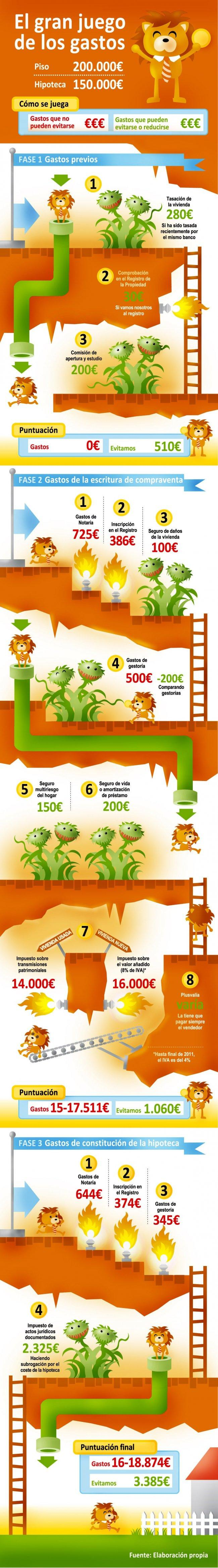 Infografía Videojuego Gastos Hipotecarios
