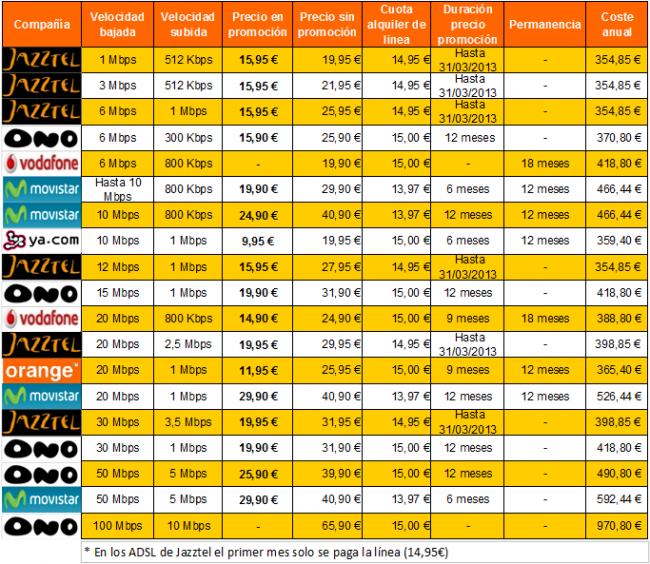 Comparativa de Tarifas de Banda Ancha Fija