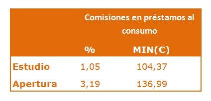 Comisiones Préstamos al Consumo