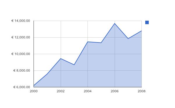 precios_corrientes_graph