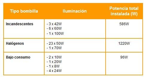 Caso pr ctico actualiza la iluminaci n de tu casa con leds para ahorrar en la factura de la luz - Tipos de bombillas led para casa ...