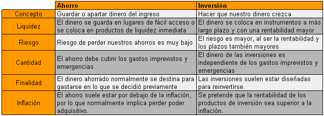 ahorro_inversion