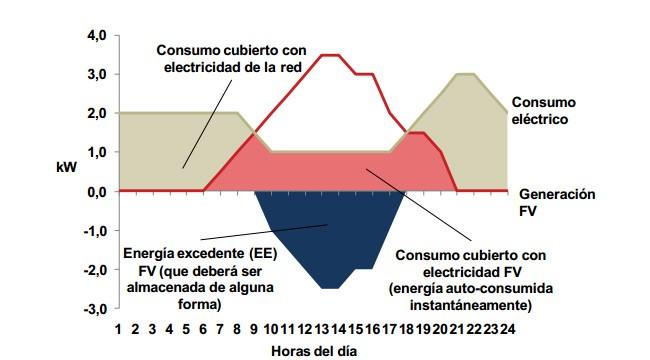 Energía fotovoltaica - 3
