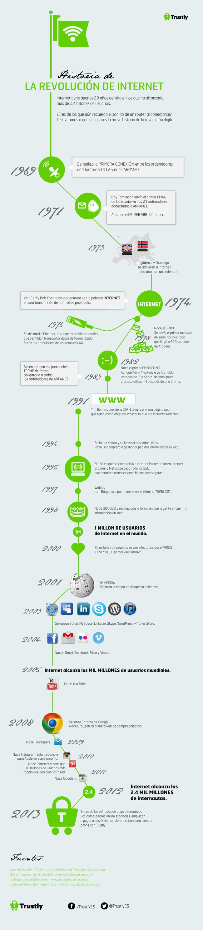 Infografía Día de Internet
