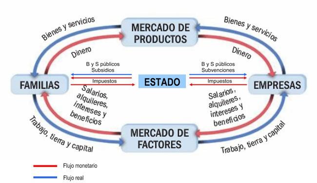 Flujo circular de la renta - 2