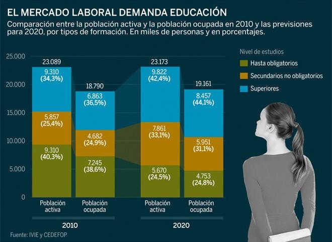 Educación y mercado laboral