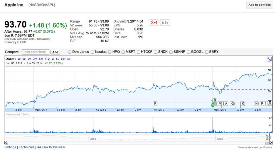 Desdoblamiento acciones de Apple