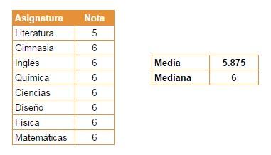 Notas estudiante Media y Mediana - Economía 2