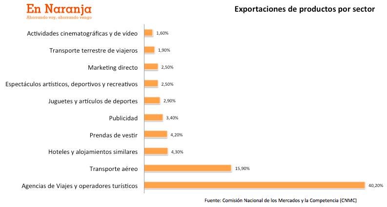 exportacion_productos_sector