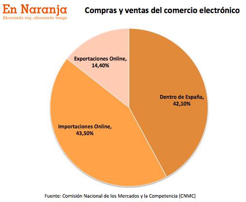 exportaciones_importaciones_ecommerce