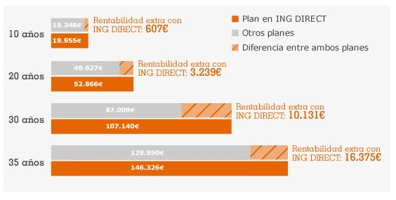 rentabilidad_planes