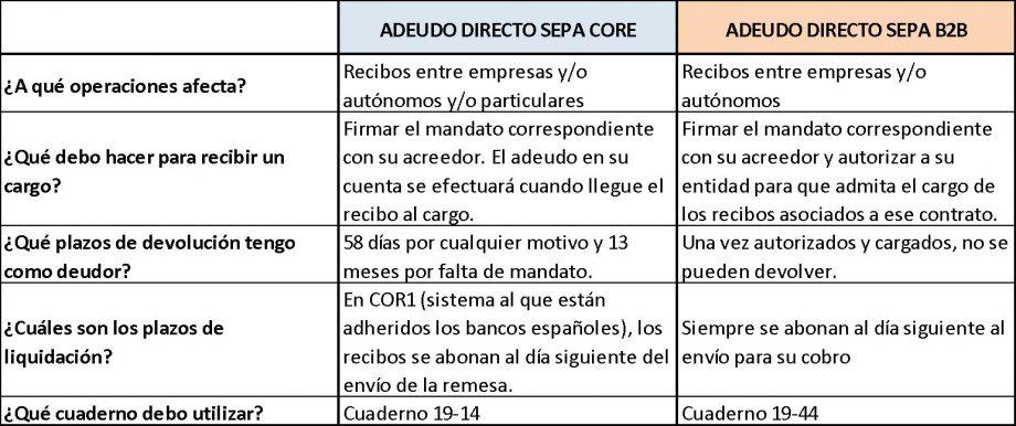 Comparativa Remesas B2B