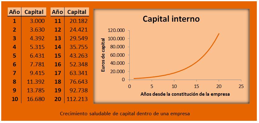 crecimiento saludable de capital dentro de una empresa