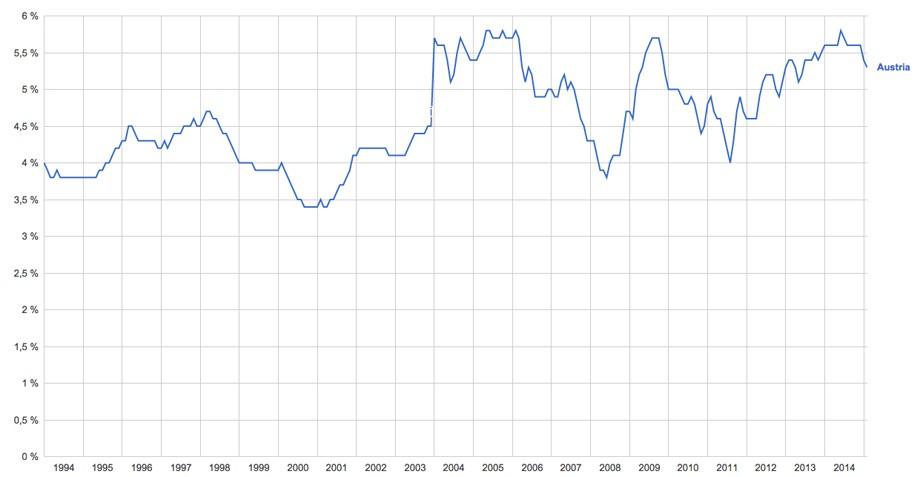 Si bien se observa un crecimiento del desempleo al aplicarse la medida (algo lógico) vemos que el modelo ha mantenido los niveles de desempleo a pesar de la crisis