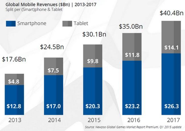 cifra de negocio videojuegos moviles y tabletas
