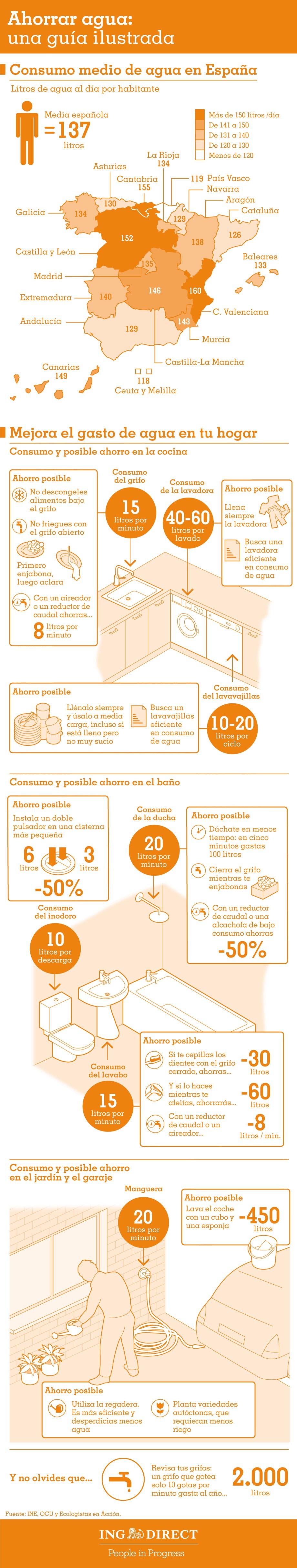 ahorrar-agua-infografia2