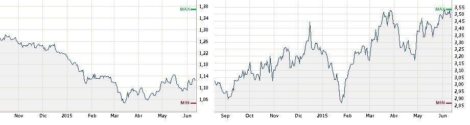 A la izquierda, la evolución del euro frente al dólar. A la derecha, el euro frente al real brasileño.