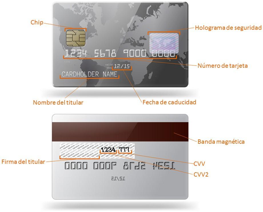 Esquema tecnología tarjetas bancarias