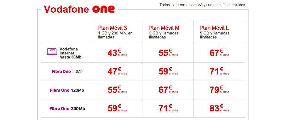 La oferta de Vodafone es un poco liosa. Los planes L incluyen Vodafone TV Essential, los M por 6 euros al mes y ls S por 12 euros.