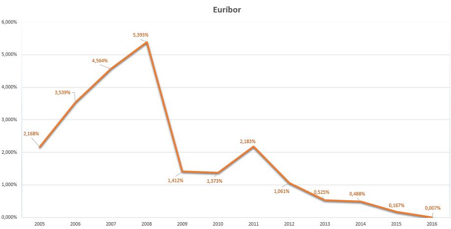 euríbor_2016