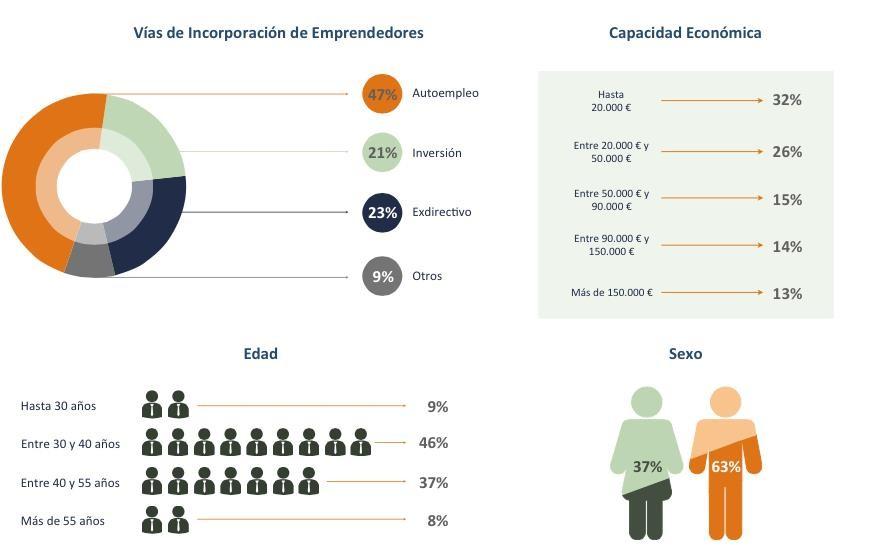 Informe Franquicia España
