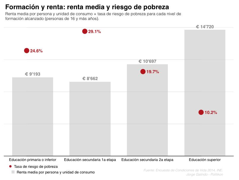 grafico riesgo pobreza