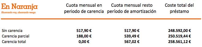 carencia_comparativa
