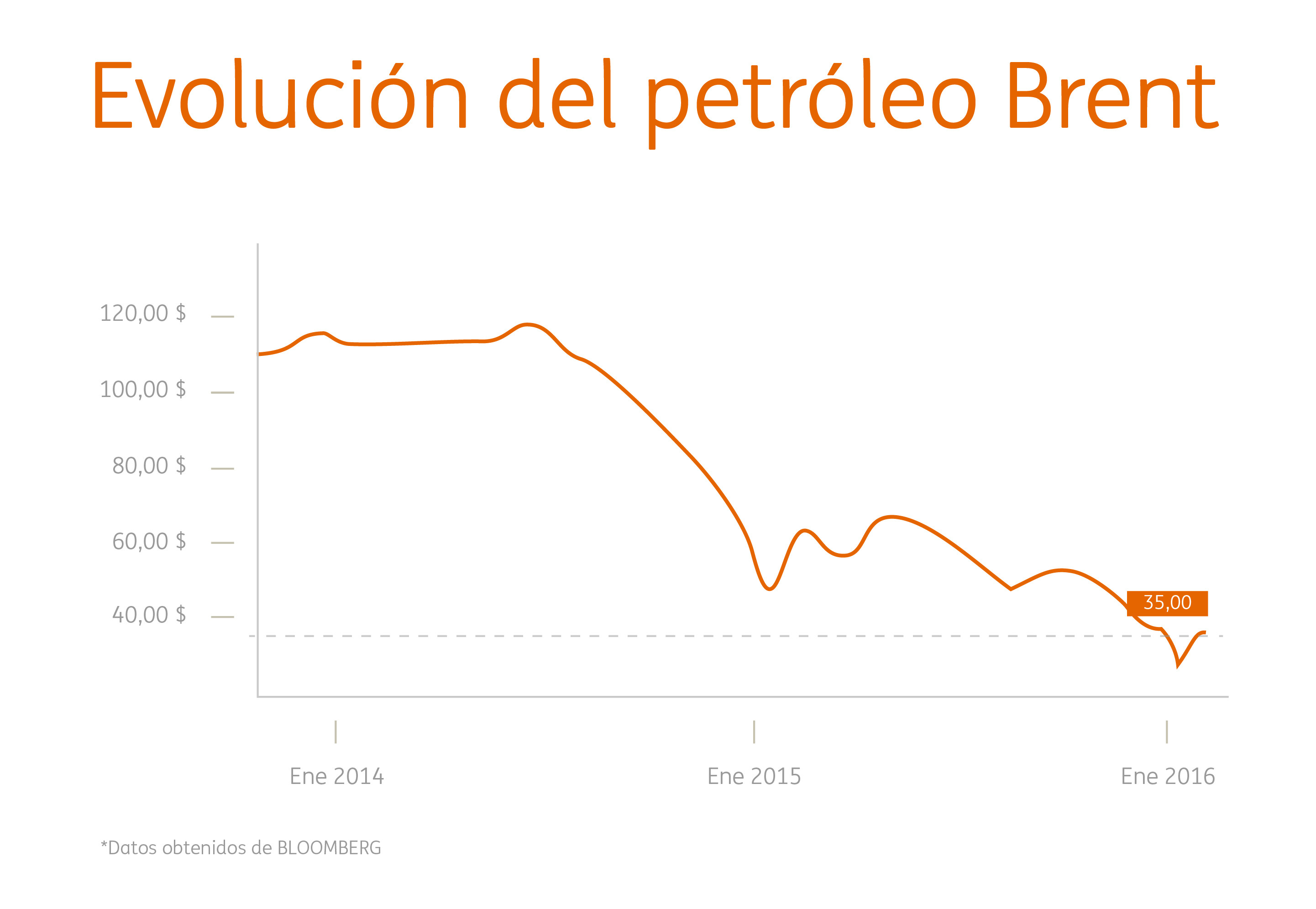 Grafico Petroleo-01