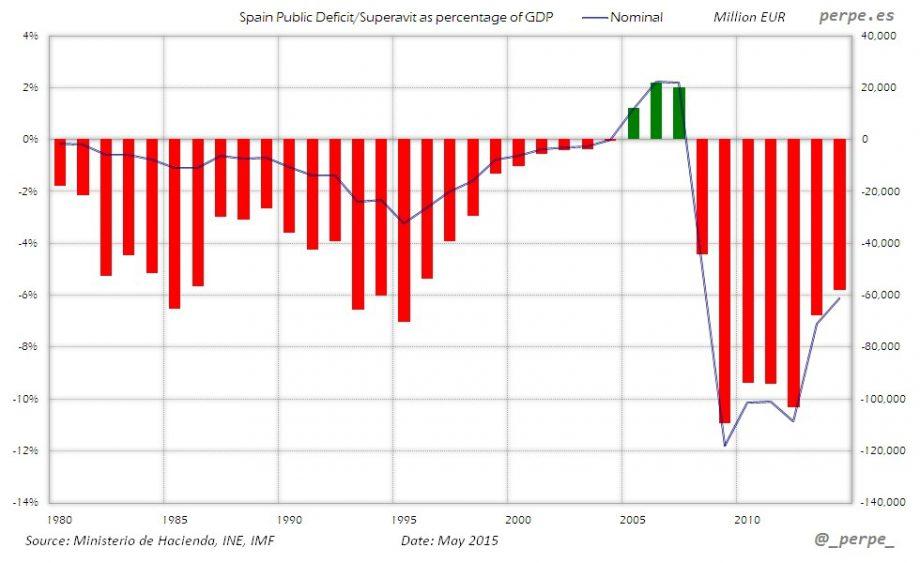 Spain-Public-Deficit