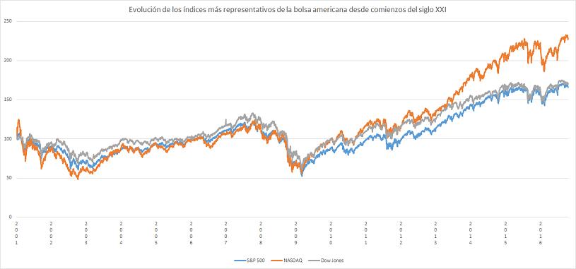 Tres principales índices de la bolsa americana