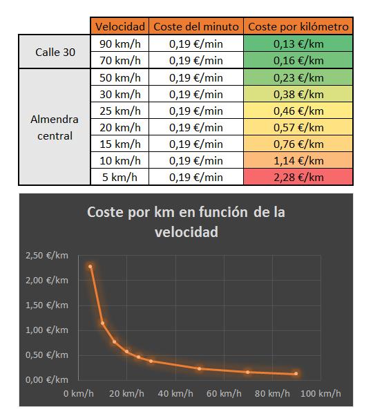 coste por km en función de la velocidad