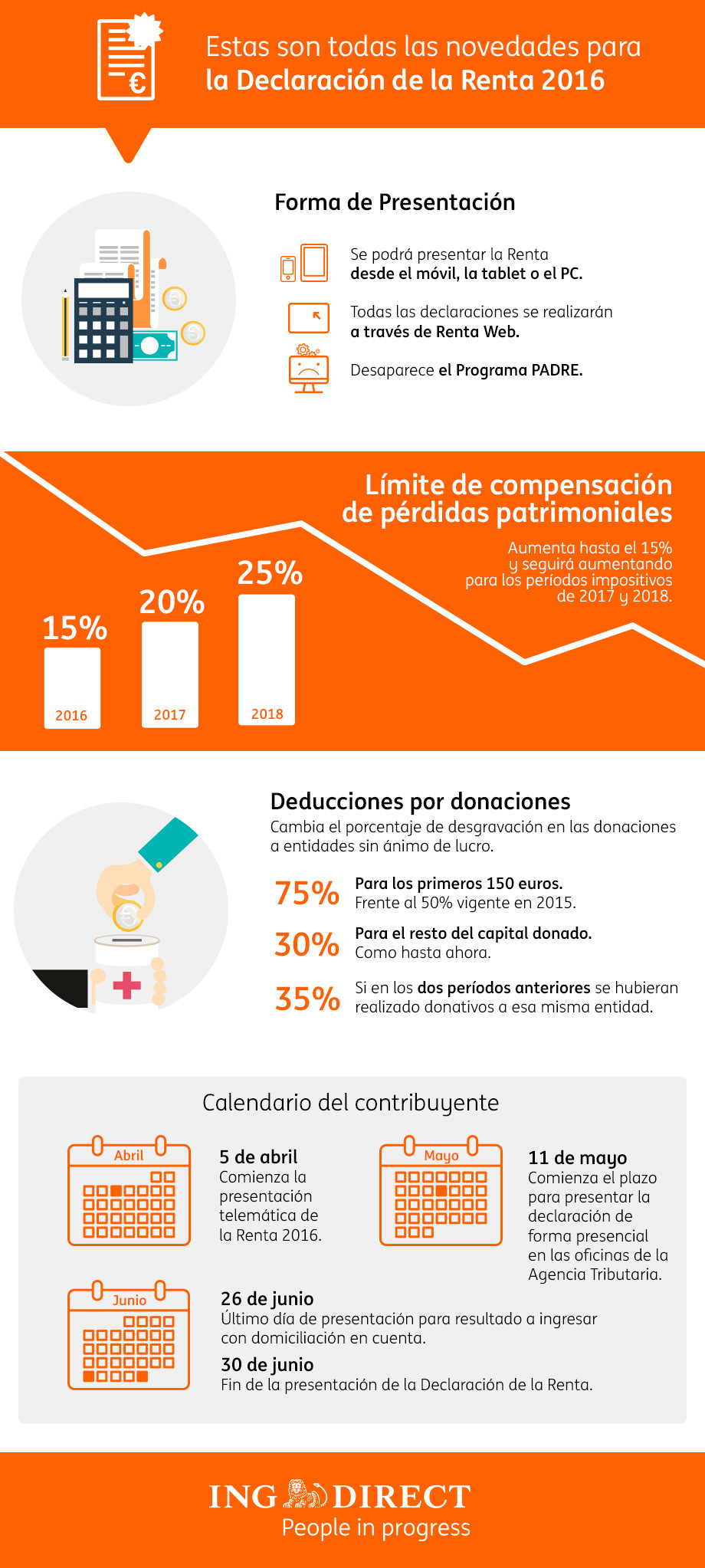 infografía novedades renta 2016