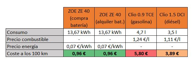 vehículo eléctrico consumo comparación