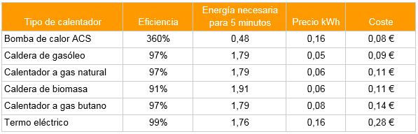 Tabla eficiencia calentadores
