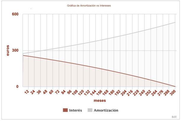 Gráfico de amortización de hipoteca con el sistema francés