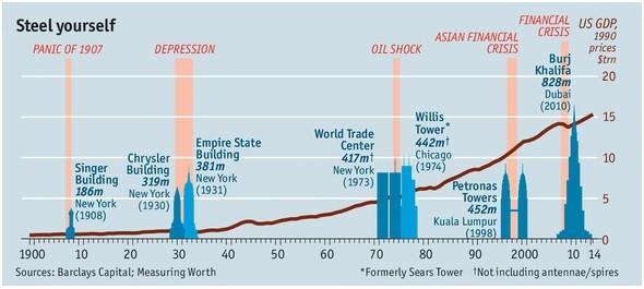 El indicador de los rascacielos