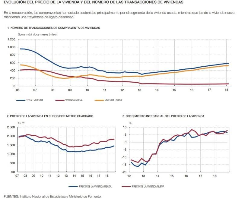Evolución de la compra venta de viviendas