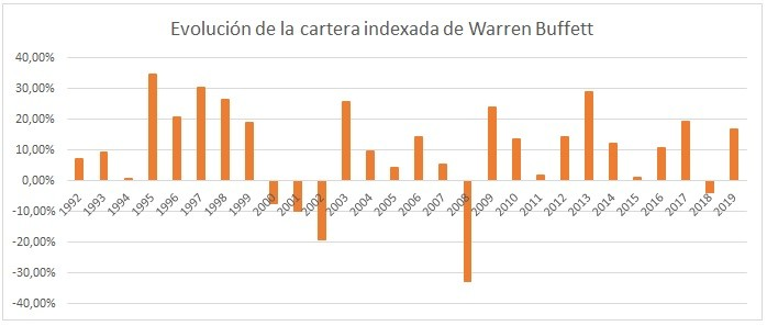 Cartera indexada de Warren Buffett