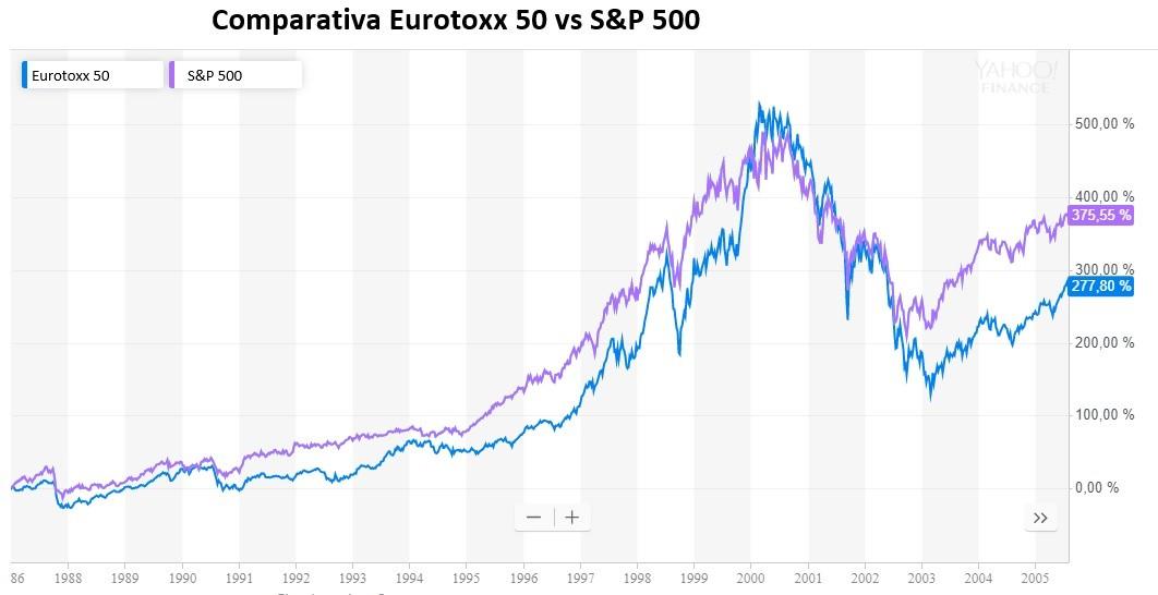 Comparativa de la correlación bolsa EEUU y Bolsa Europea