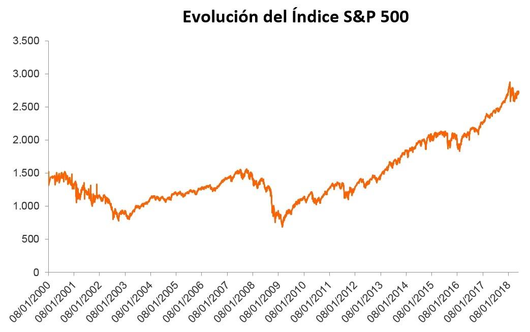 Evolución del Índice S&P 500 desde el año 2000