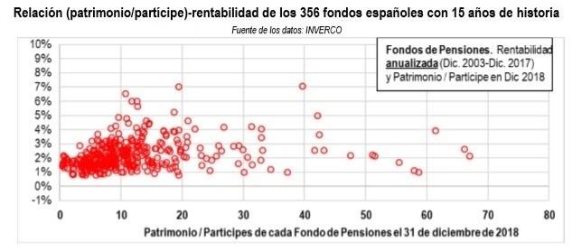 Rentabilidad planes de pensiones segun patrimonio de los participes
