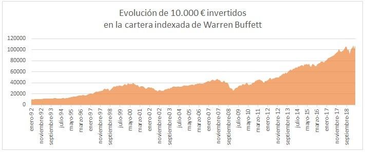Warren Buffett y los fondos indexados