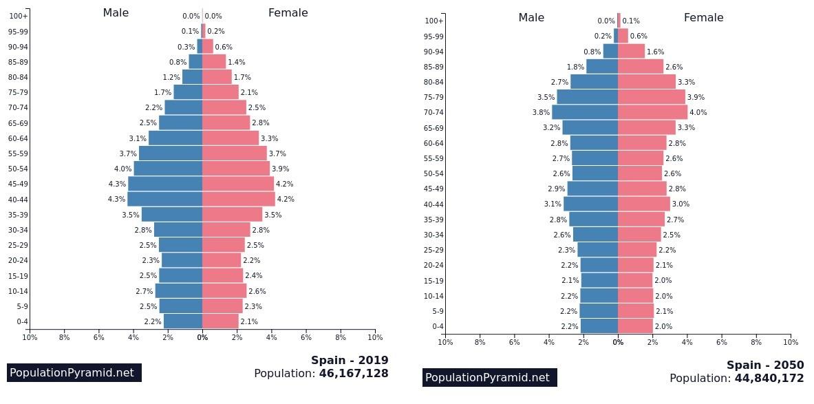Evolución de la demografía y el futuro de las pensiones